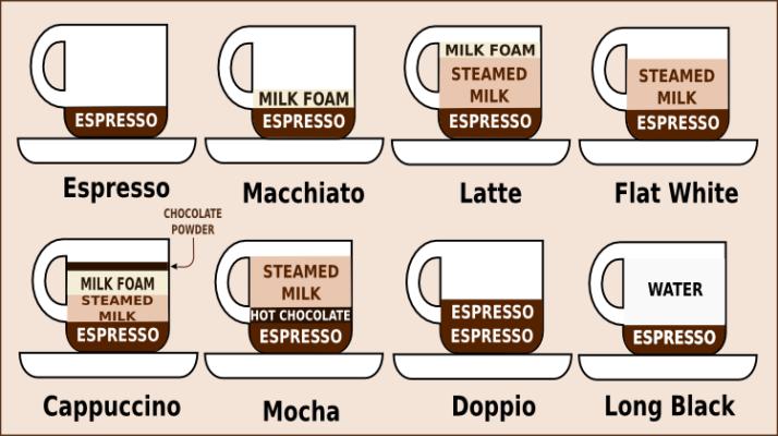 caffè in Australia